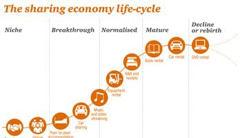 Kinh tế chia sẻ - Xu hướng mới ở môi trường kinh doanh Việt Nam4