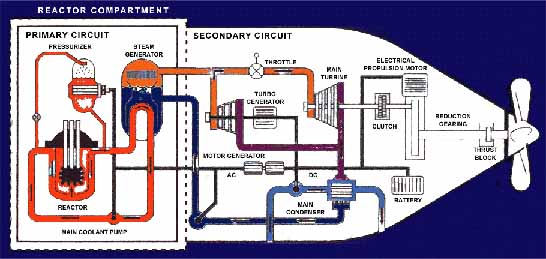 Ứng dụng của Lò hơi hạt nhân trong tương lai - KS Đặng Đình Cung